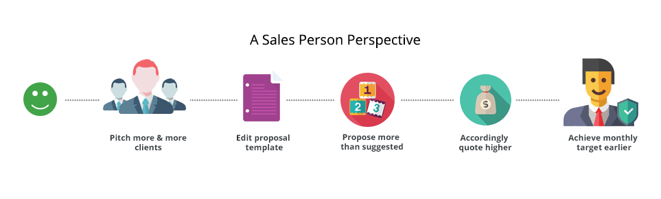 A sales Person's Perspective